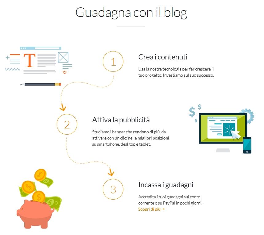 Guadagna con il blog su AlterVista