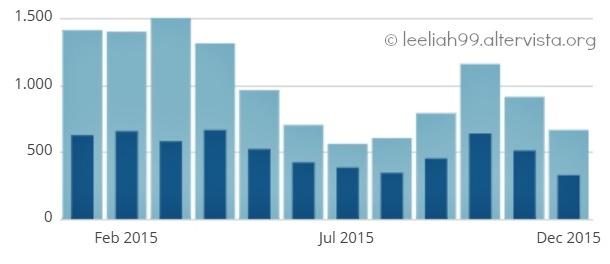 Statistiche delle visite 2015 © leeliah99.altervista.org